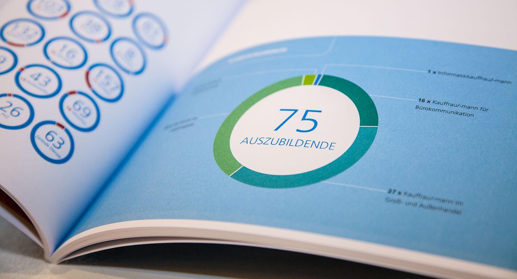ZEG Geschäftsbericht Bestandsaufname der Auszubildenden